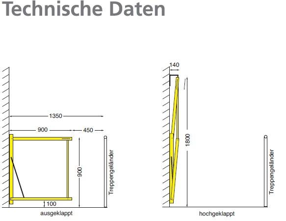 Technische-Daten-Treppenabsturzsicherung